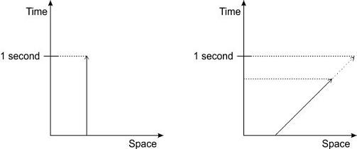 TimeRelativity